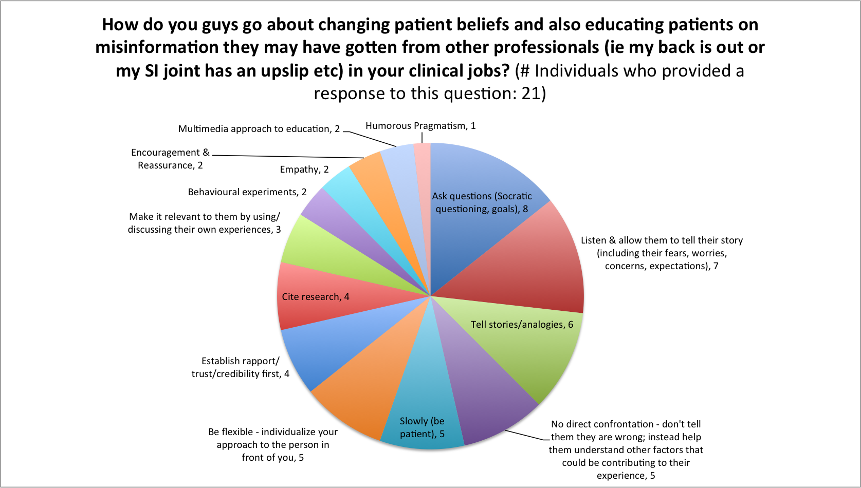 Changing Patient Beliefs FB discussion